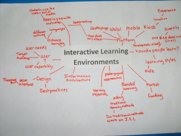 Interactive Learning Enviroments Mind Map