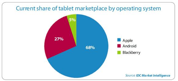 pie chart showing Apple's share of the tablet computer market