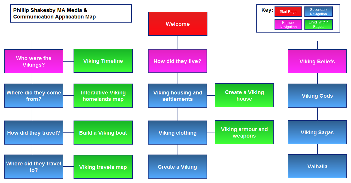 how to build a process map