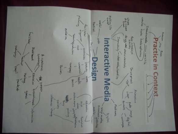 Practice in context mind map