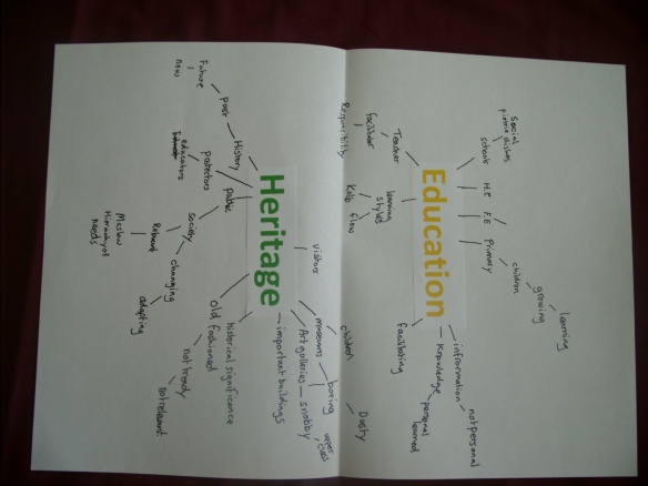 Education and Heritage mind map